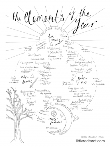 The-Elements-of-the-Year-SM-littleredtarot.com