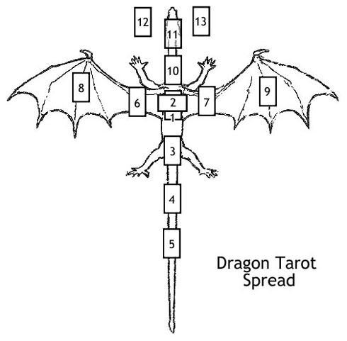 Dragon tarot spread