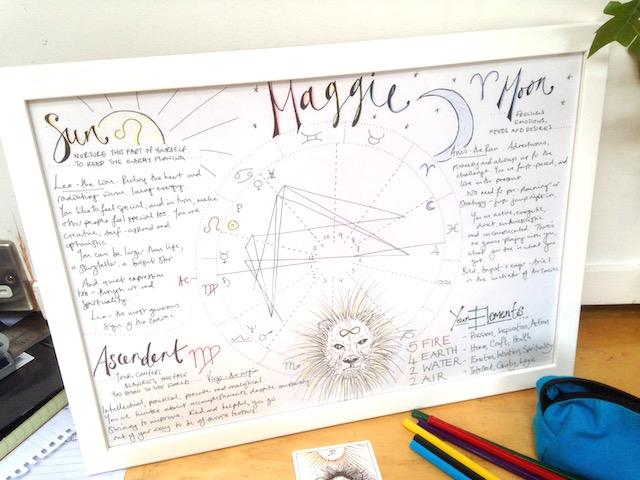 astrology birth chart drawing