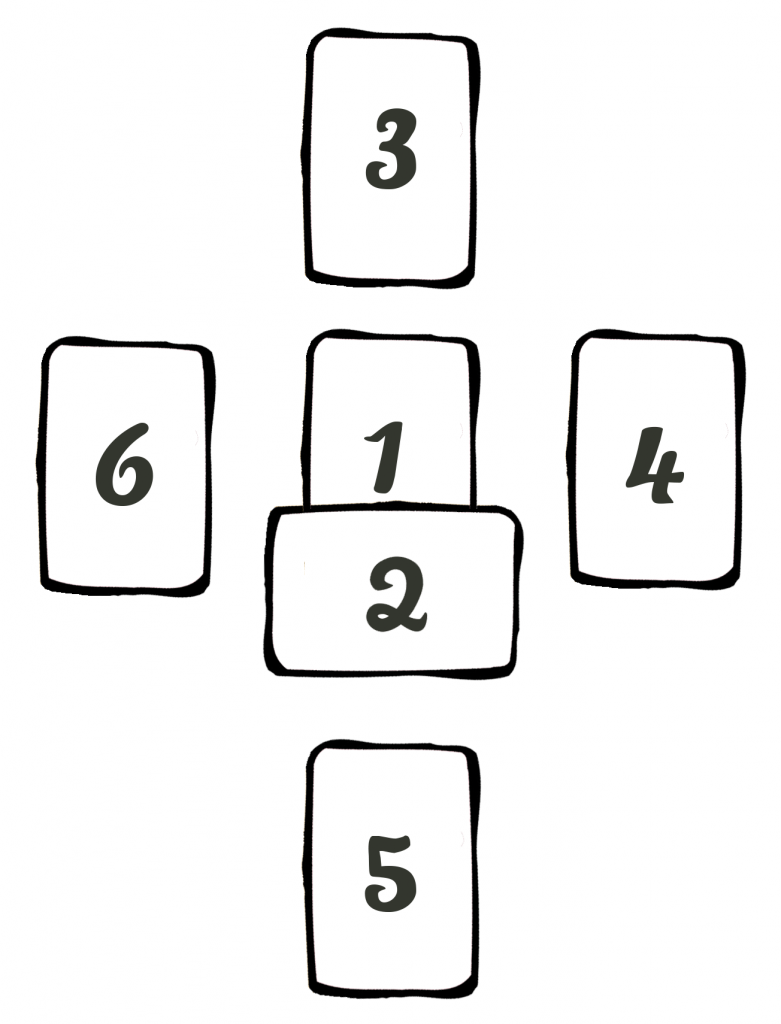 Four-Directions-Compass-Tarot-Spread-littleredtarot.com