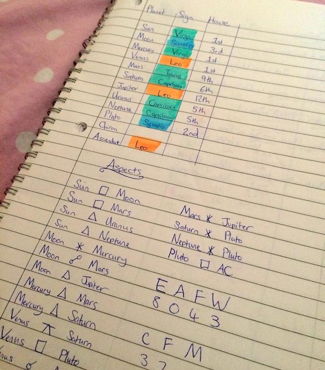 ChartNotes